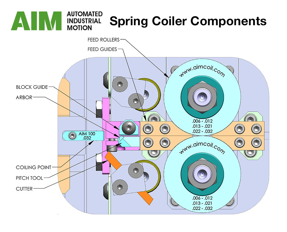 Spring coiler components - parts of a spring coiler labeled in CAD drawing